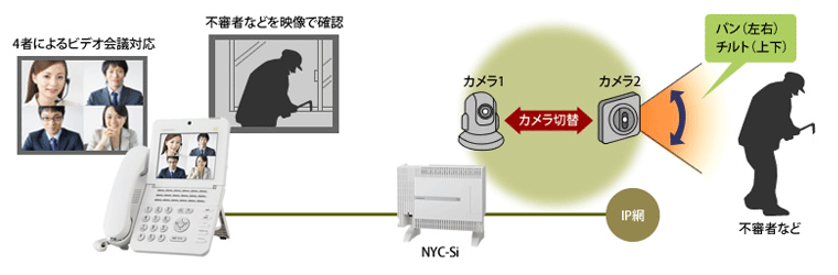 内蔵カメラサーバーの活用