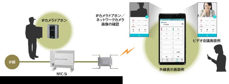 スマートフォン用多機能電話機アプリケーション