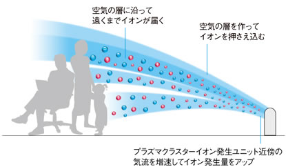イメージ: 広い範囲を除菌・浄化できるシャープ・プラズマクラスターイオン発生機