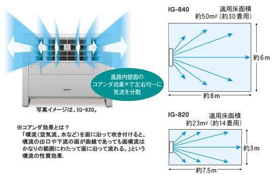 図解:高濃度プラズマクラスターイオンが届く範囲