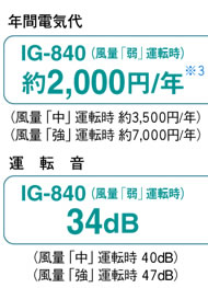 IG-840の場合 年間電気代: 約2000円/年(※3) 運転音: 34dB