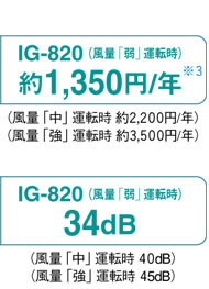 IG-820の場合 年間電気代: 約1350円/年(※3) 運転音:34dB