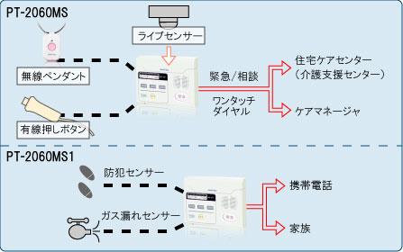 パトホンシステム構成