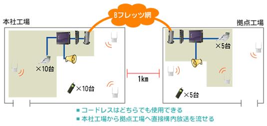 離れた拠点のふたつのPBXを同システムとして使用