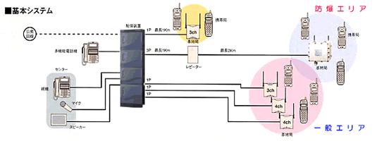 防爆エリア通信システム